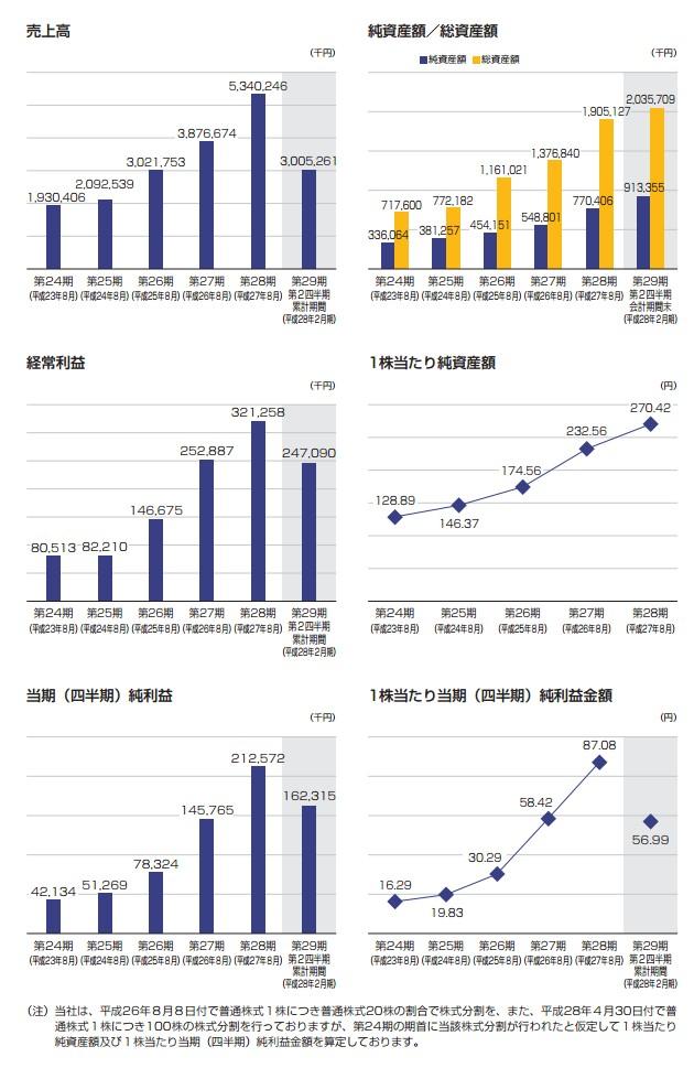 セラクの経営指標グラフ