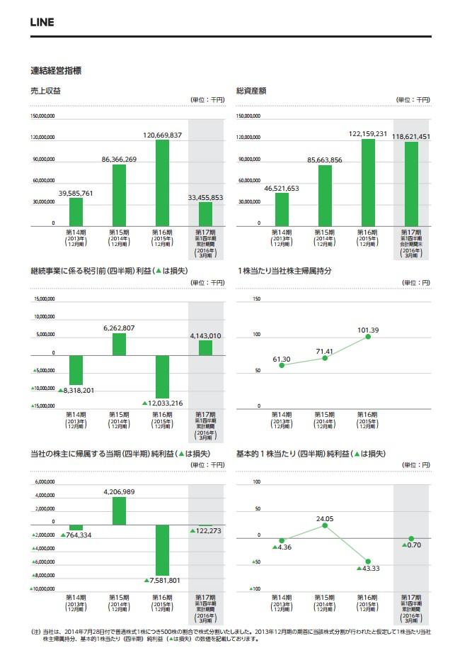 LINEの経営指標グラフ