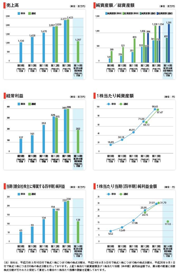 インソースの経営指標グラフ