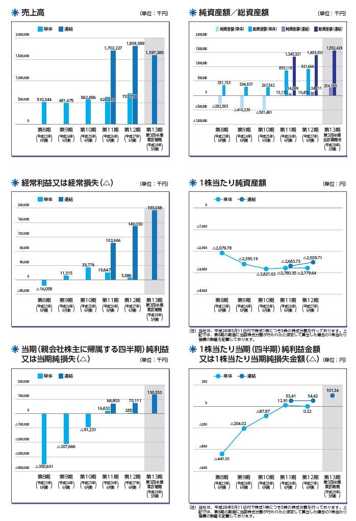 リファインバースの経営指標グラフ