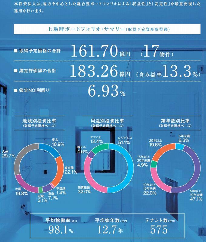 マリモ地方創生リート投資法人の経営指標グラフ