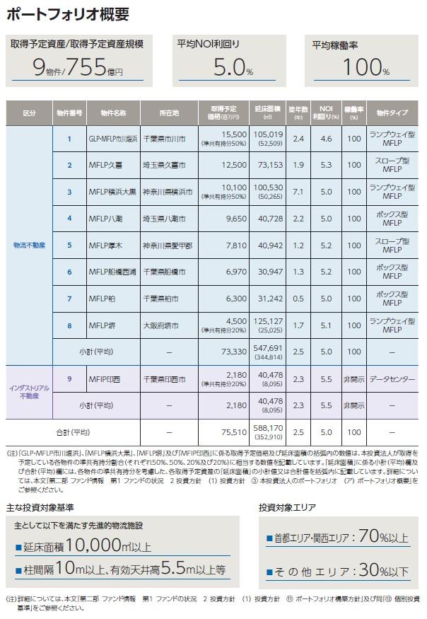 三井不動産ロジスティクスパーク投資法人の経営指標グラフ