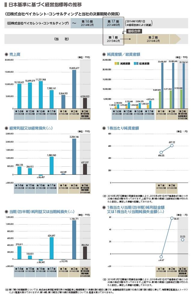 ベイカレント・コンサルティングの経営指標グラフ