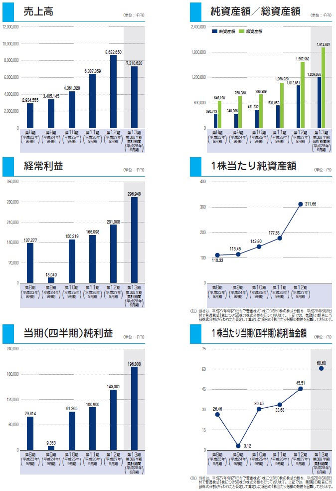 デファクトスタンダードの経営指標グラフ