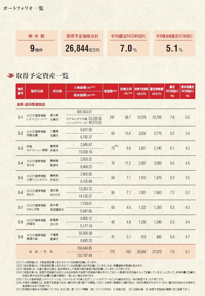 大江戸温泉リート投資法人の経営指標グラフ
