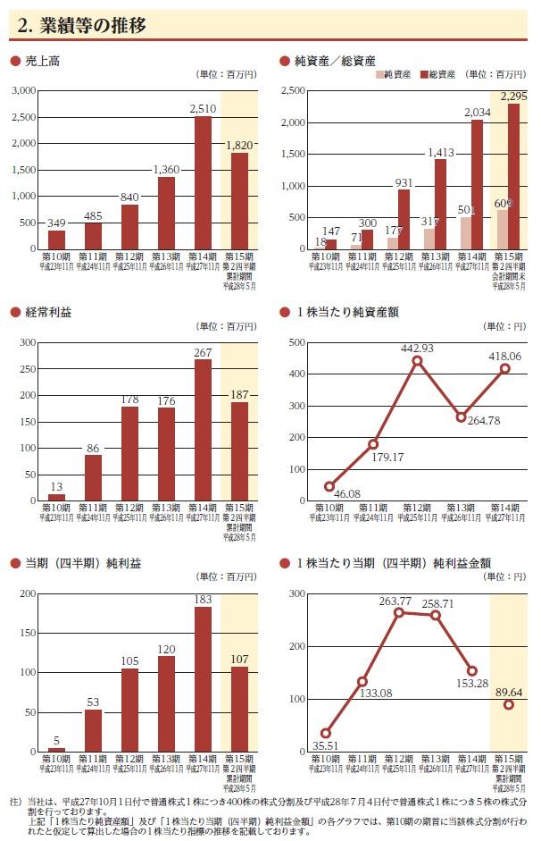 串カツ田中の経営指標グラフ