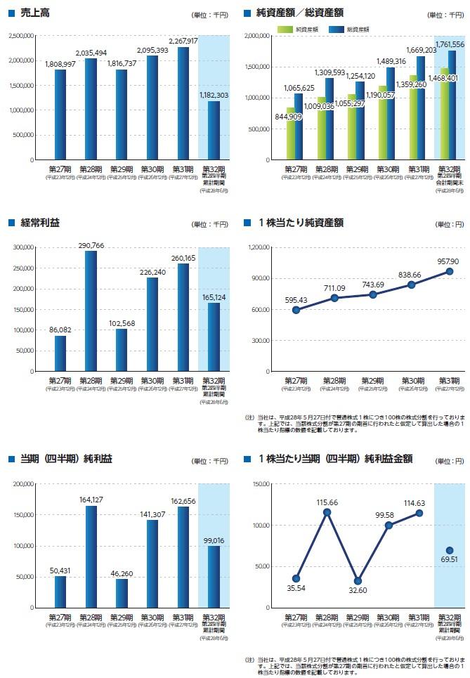 ノムラシステムコーポレーションの経営指標グラフ