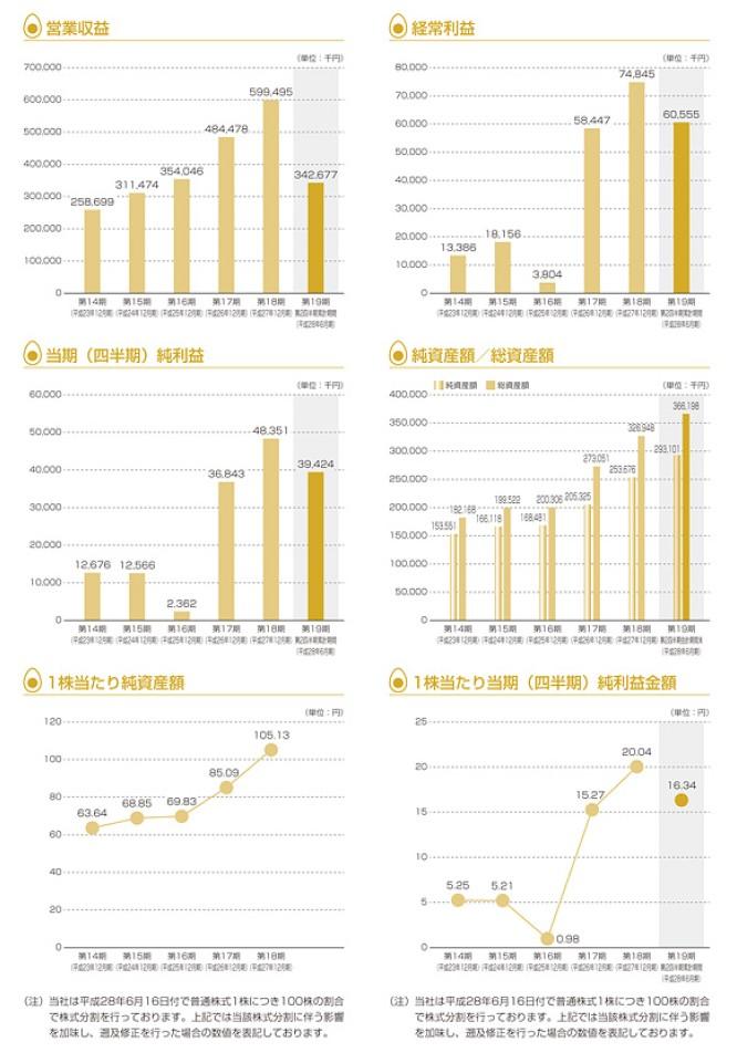 シルバーエッグ・テクノロジーの経営指標グラフ
