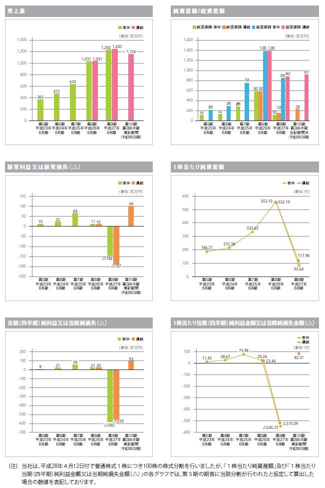 バリューデザインの経営指標グラフ