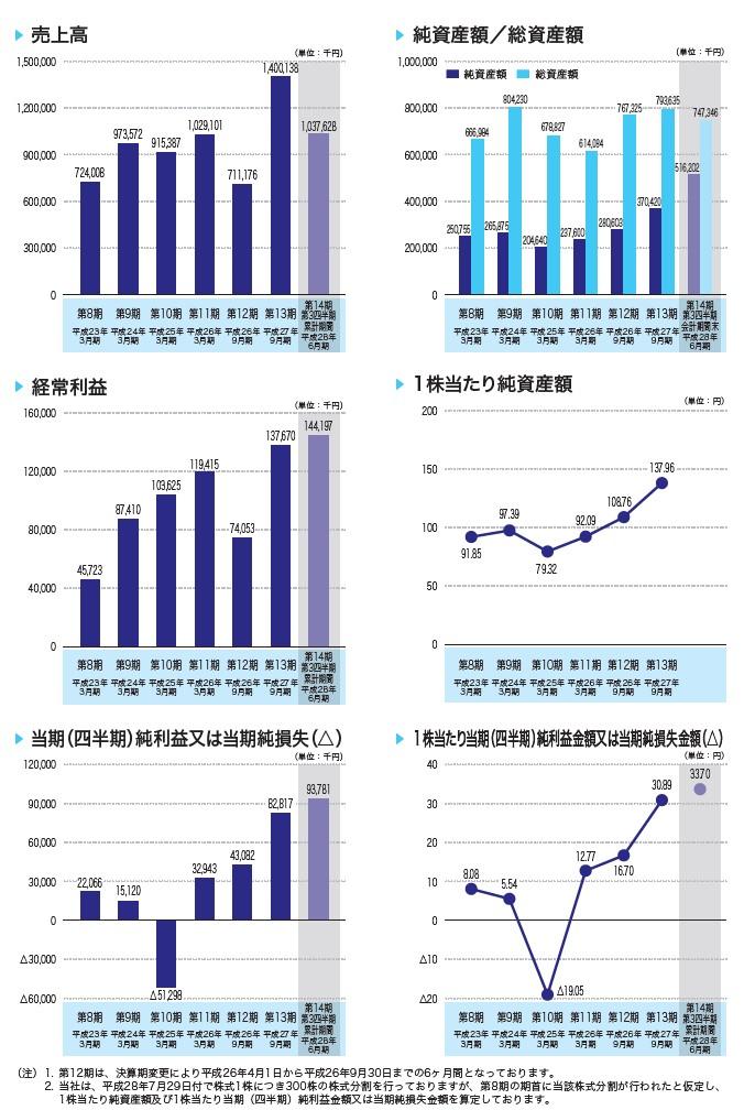 チェンジの経営指標グラフ