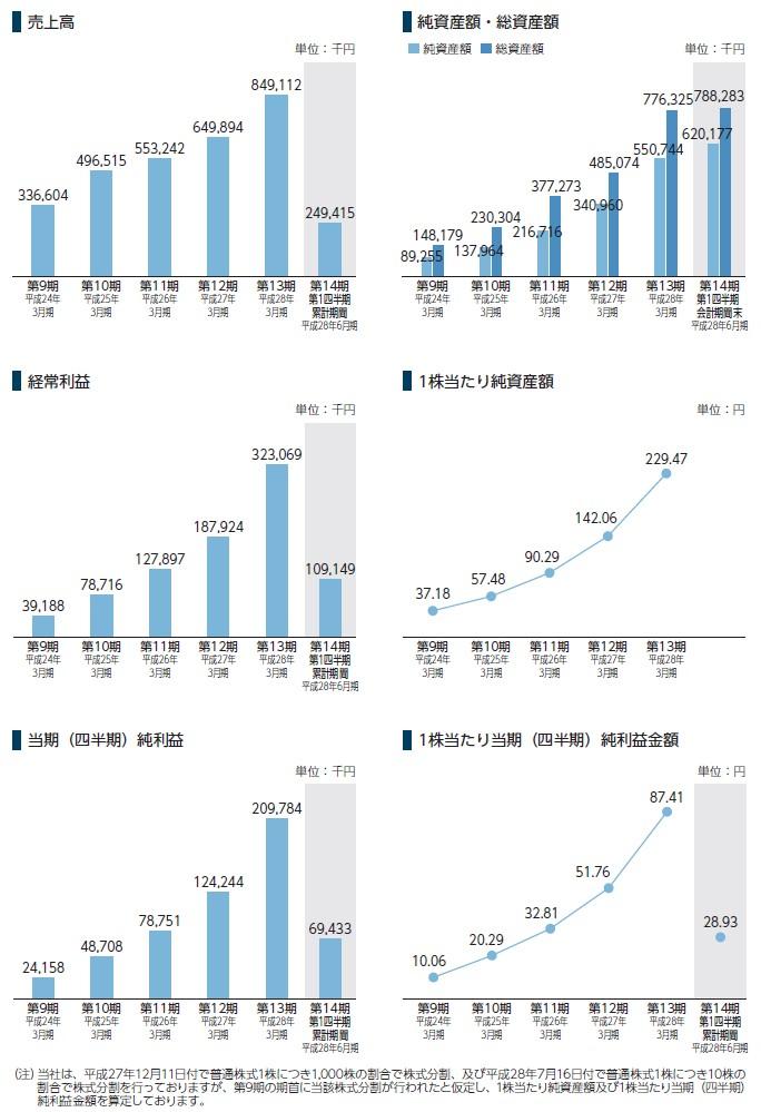シンクロ・フードの経営指標グラフ