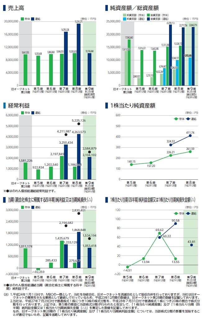 オークネットの経営指標グラフ