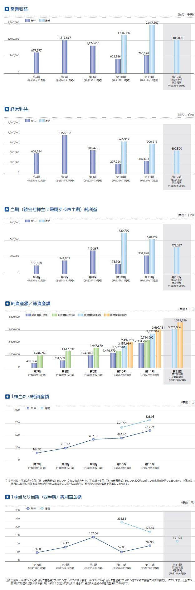 マーキュリアインベストメントの経営指標グラフ