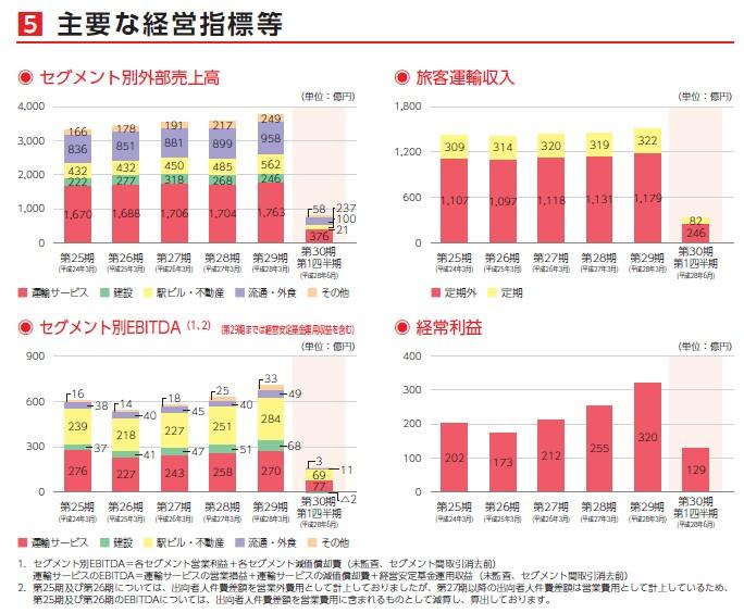九州旅客鉄道の経営指標グラフ