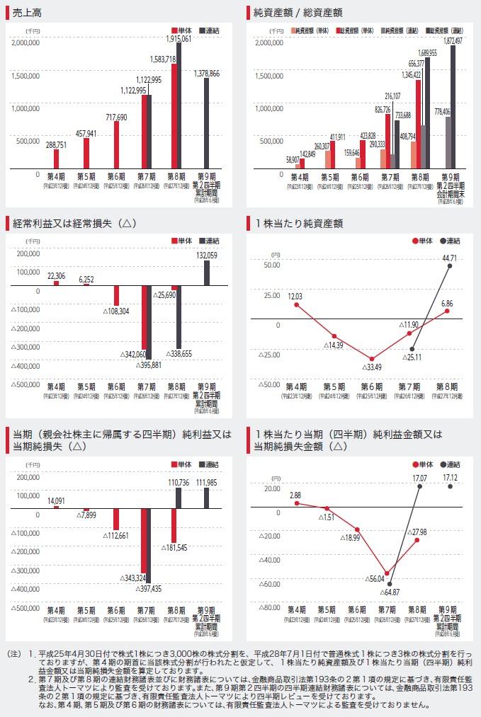 ユーザベースの経営指標グラフ