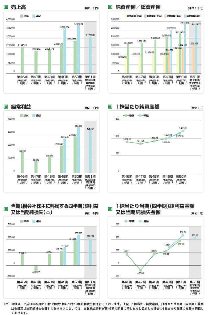 岐阜造園の経営指標グラフ