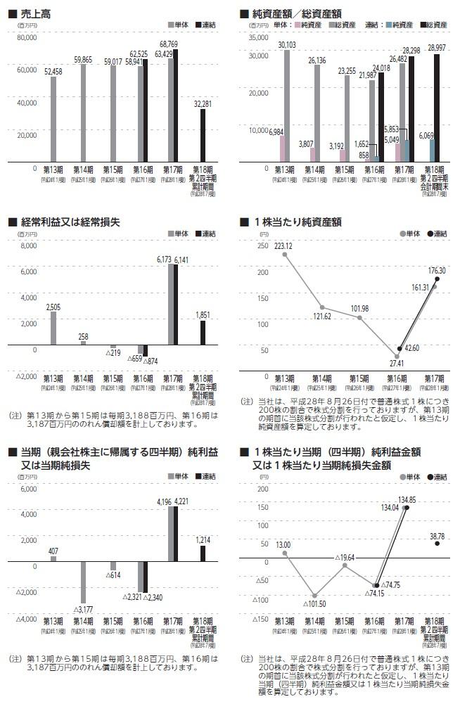 バロックジャパンリミテッドの経営指標グラフ