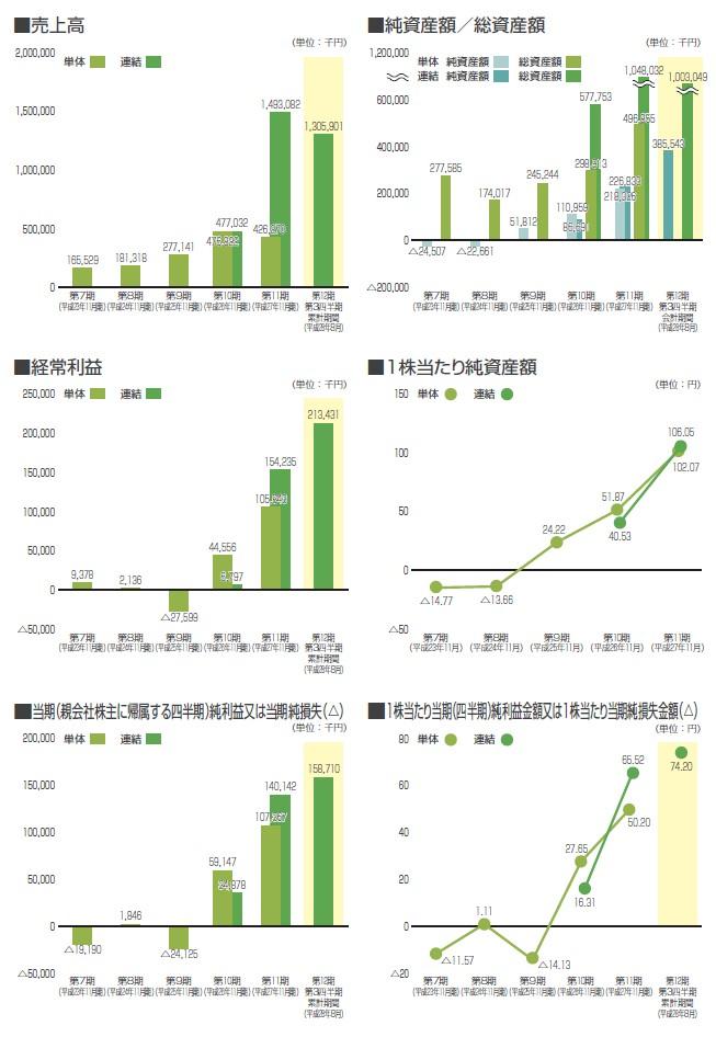 フィル・カンパニーの経営指標グラフ