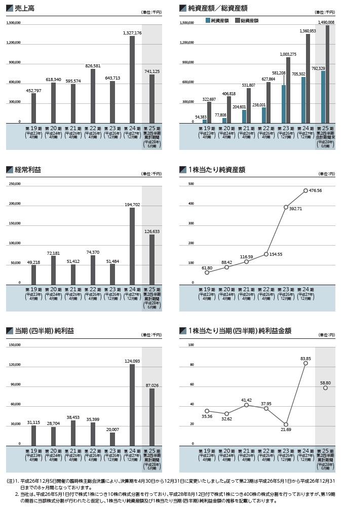 JMCの経営指標グラフ