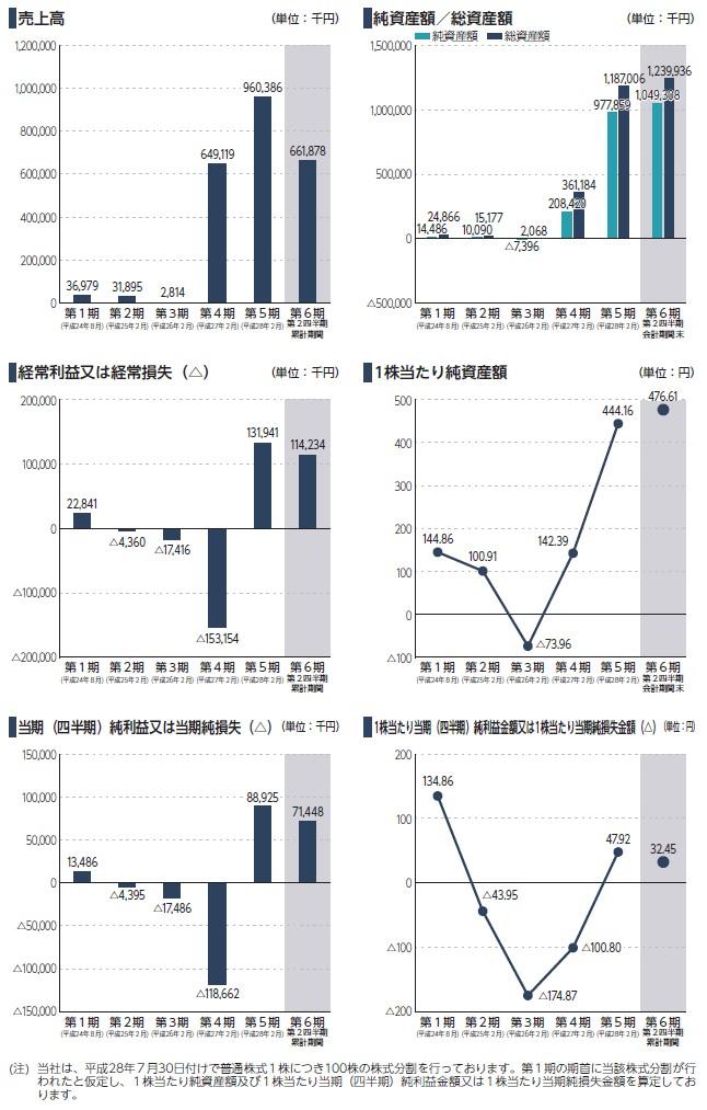 エルテスの経営指標グラフ