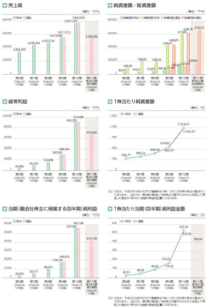 グッドコムアセットの経営指標グラフ