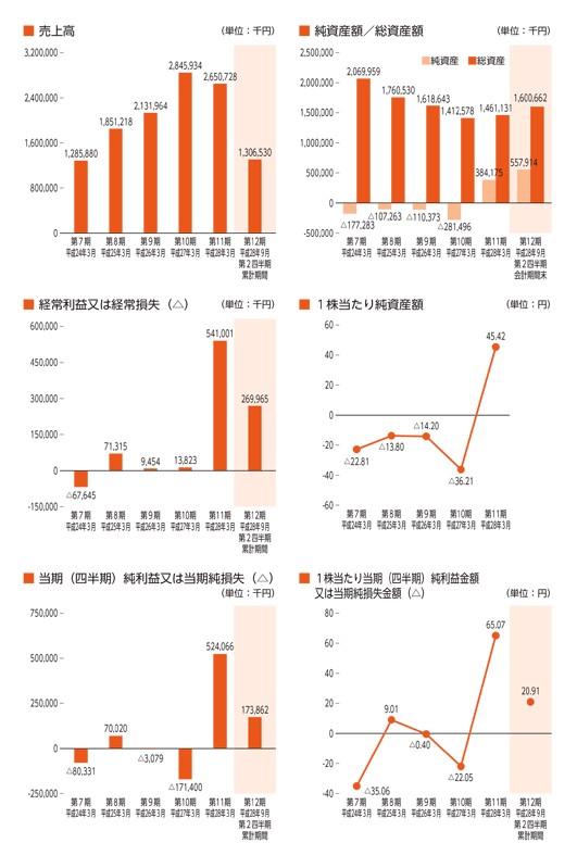 イントラストの経営指標グラフ