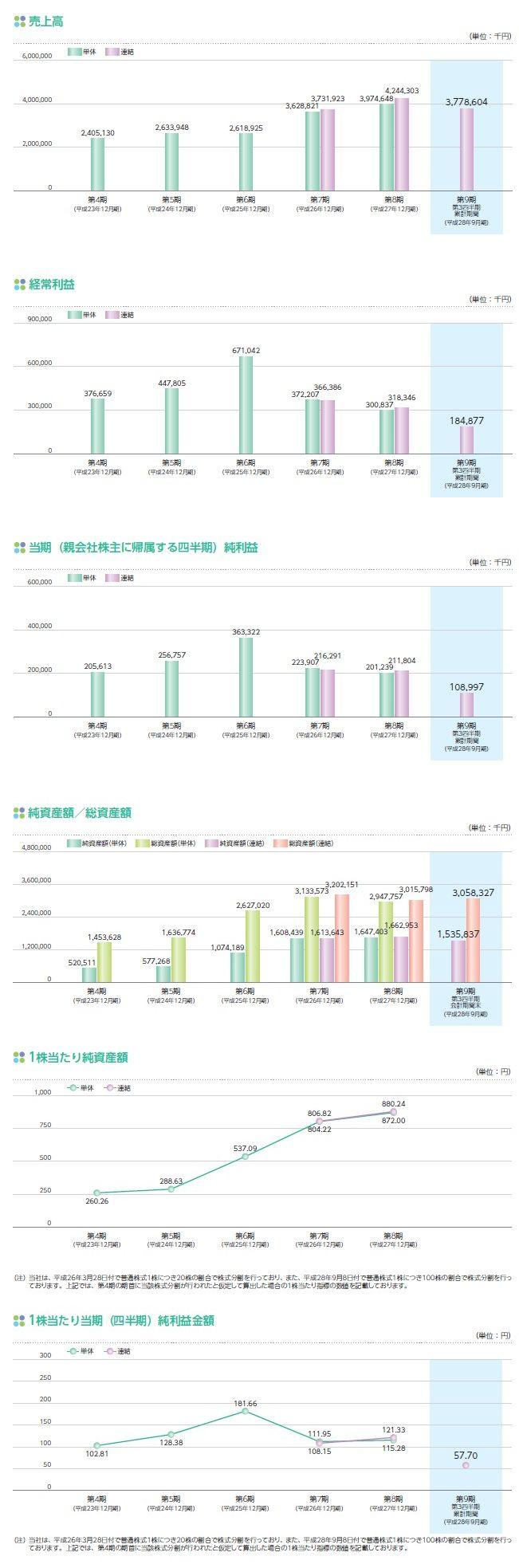 シンシアの経営指標グラフ