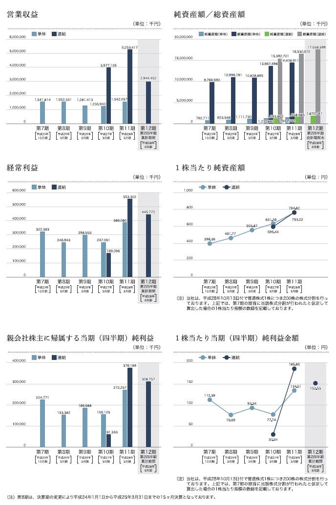 日本モーゲージサービスの経営指標グラフ
