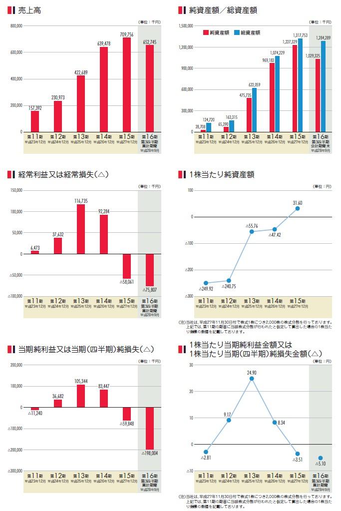 ZMPの経営指標グラフ