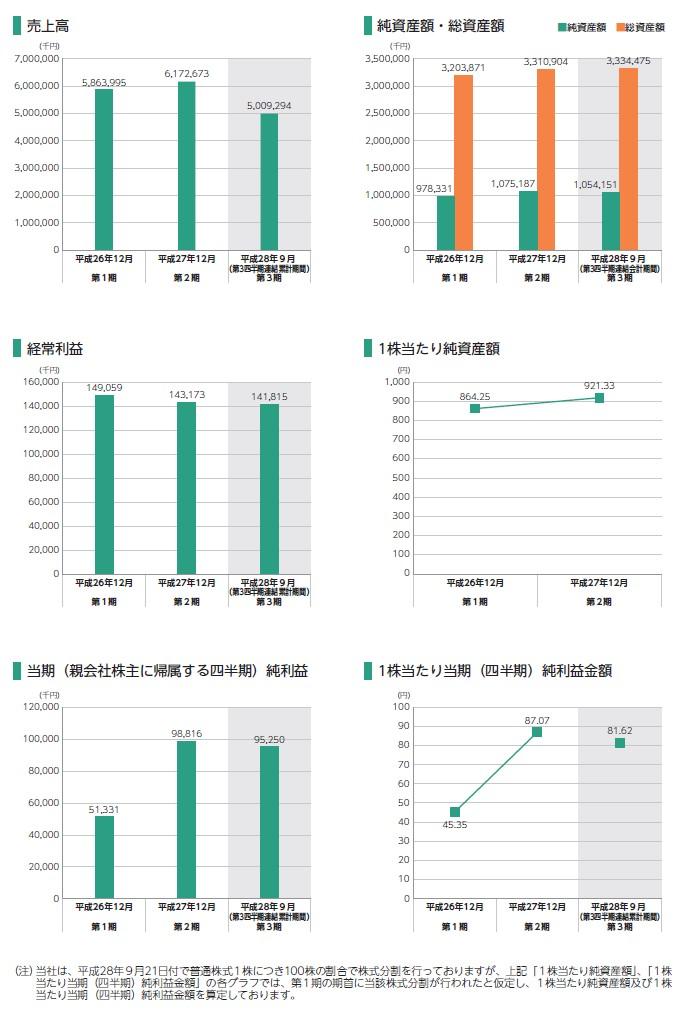 セグエグループの経営指標グラフ