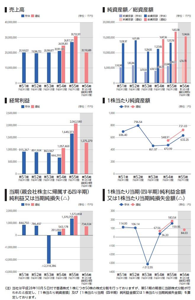 船場の経営指標グラフ