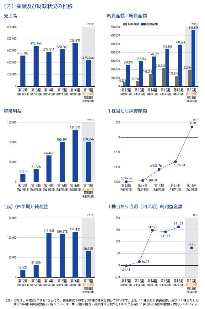 グレイステクノロジーの経営指標グラフ