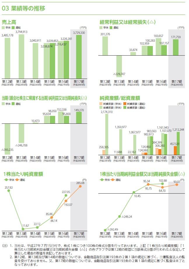 リネットジャパングループの経営指標グラフ
