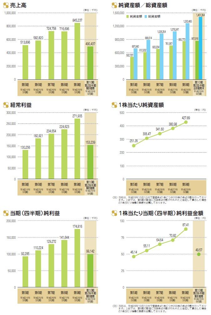 エイトレッドの経営指標グラフ