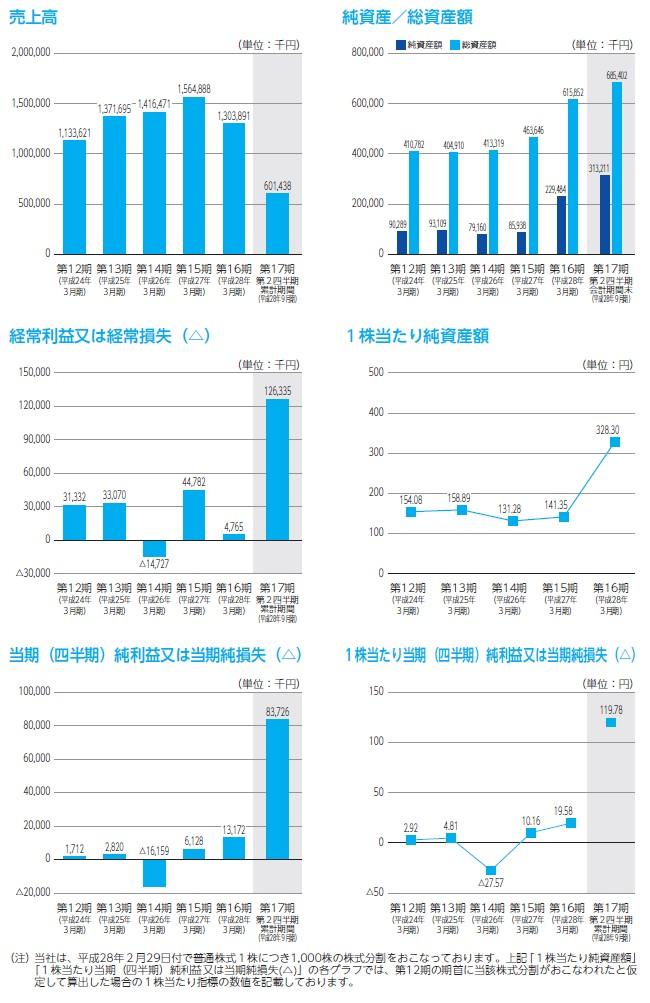 イノベーションの経営指標グラフ