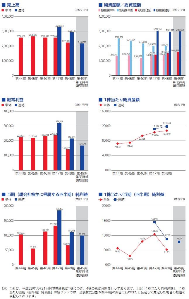 ティビィシィ・スキヤツトの経営指標グラフ
