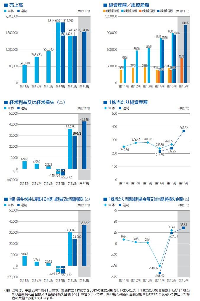 シャノンの経営指標グラフ