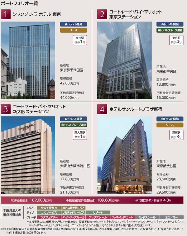 森トラスト・ホテルリート投資法人の経営指標グラフ