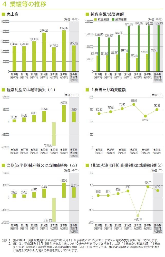 安江工務店の経営指標グラフ
