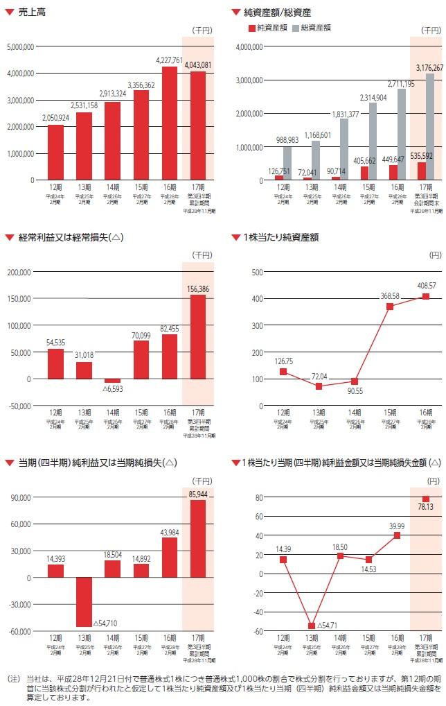 ユナイテッド&コレクティブの経営指標グラフ