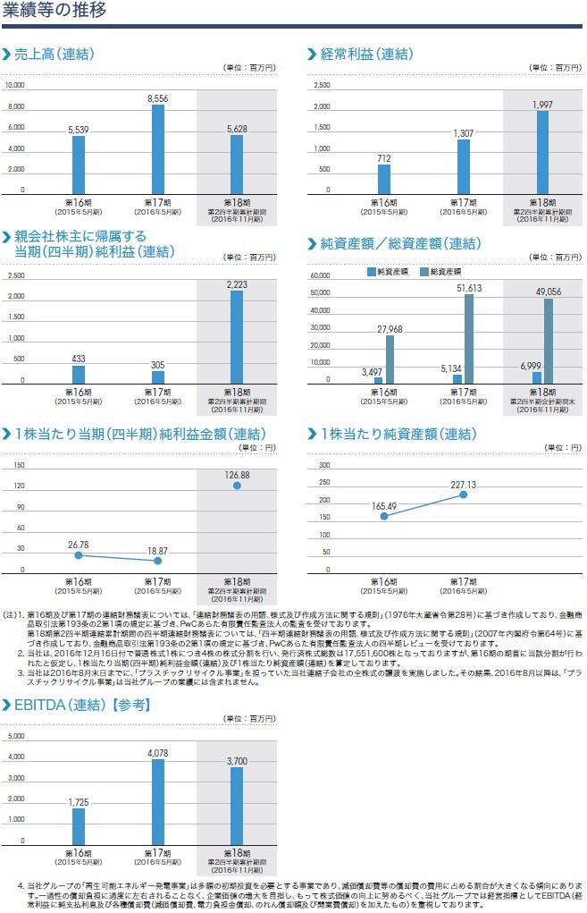 レノバの経営指標グラフ