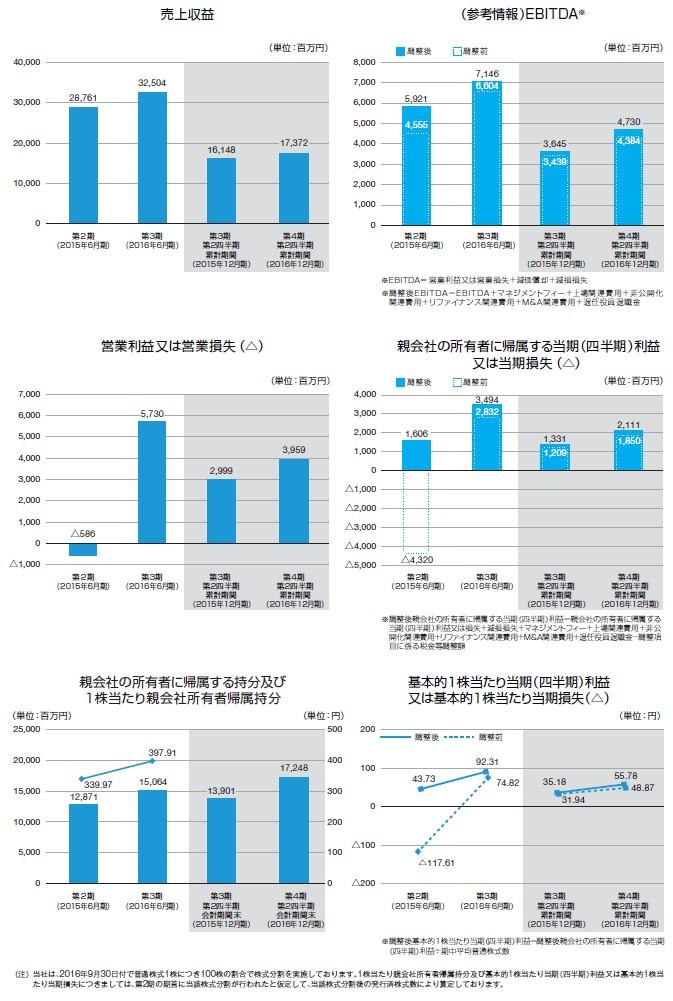マクロミルの経営指標グラフ
