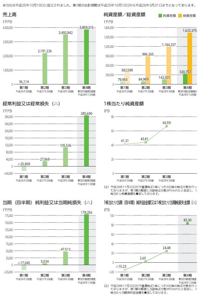 ファイズの経営指標グラフ