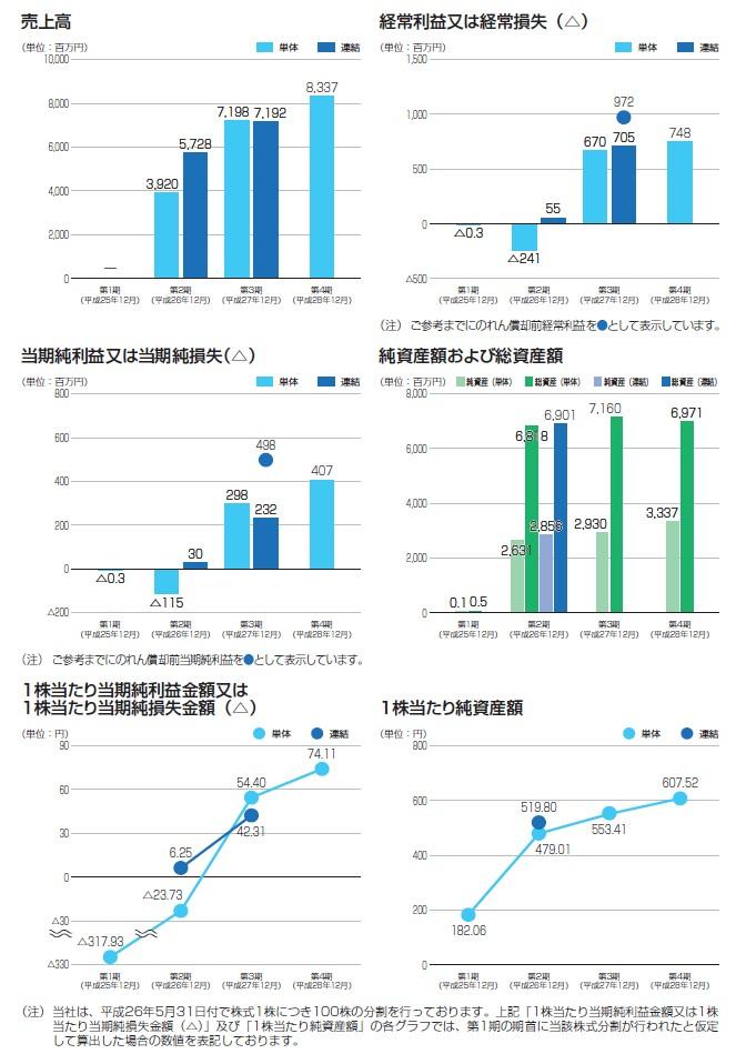ビーグリーの経営指標グラフ