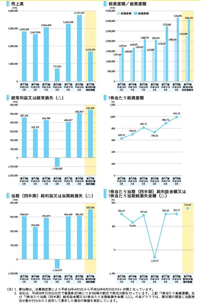 ほぼ日の経営指標グラフ