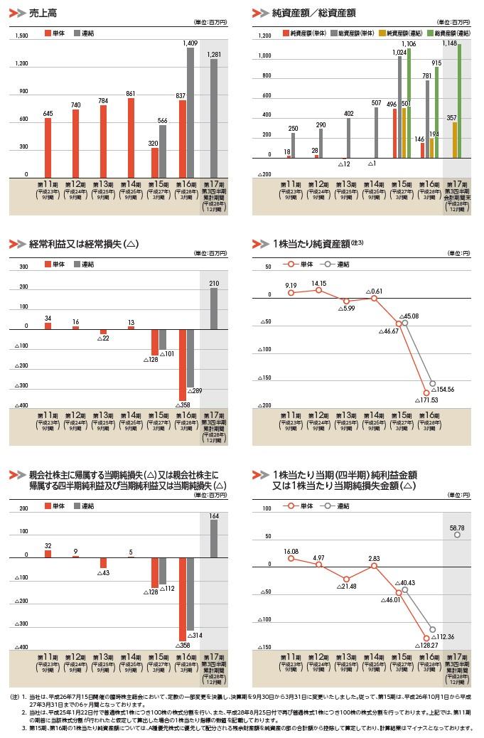 うるるの経営指標グラフ