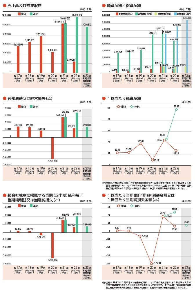 ジャパンエレベーターサービスホールディングスの経営指標グラフ