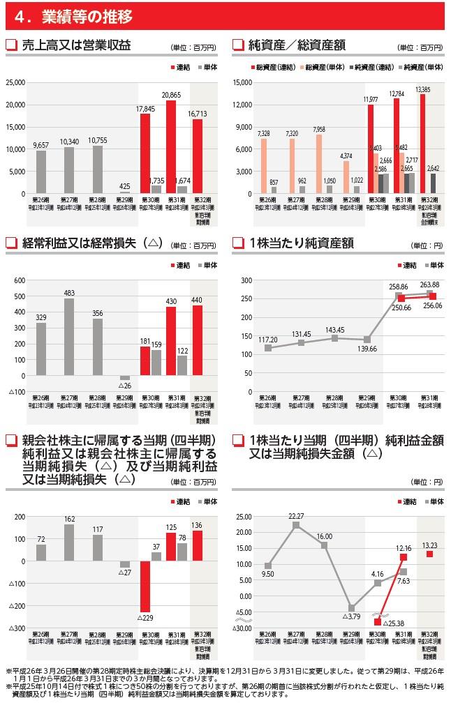 力の源ホールディングスの経営指標グラフ
