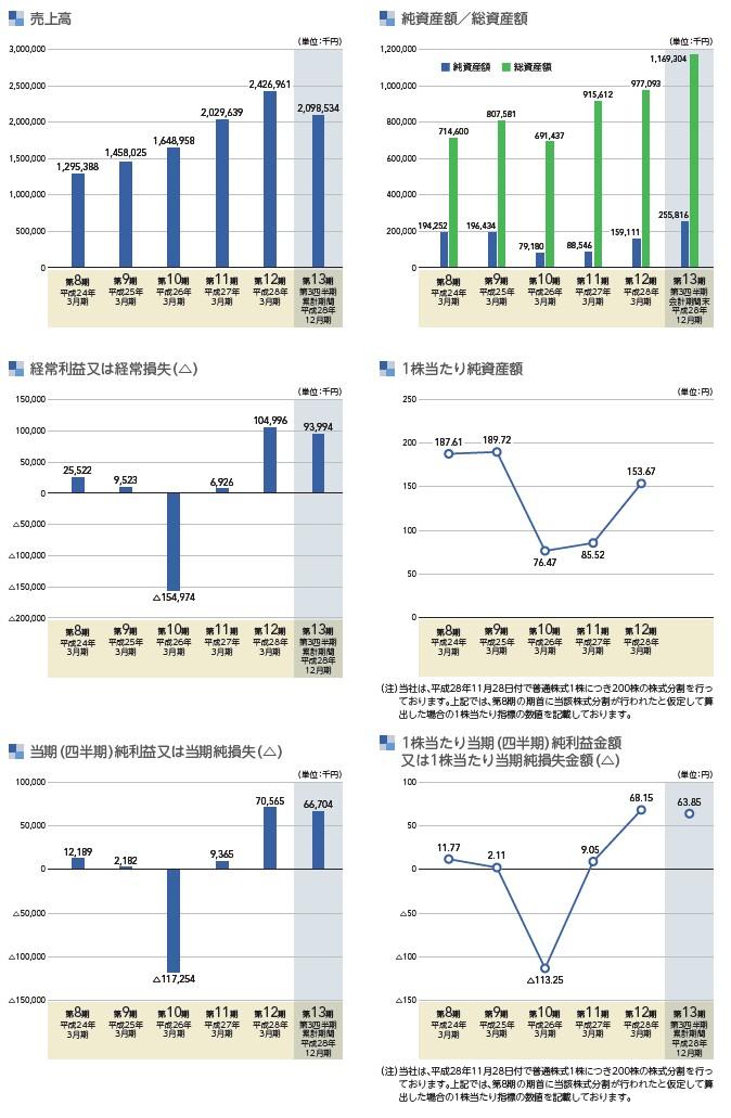 インターネットインフィニティーの経営指標グラフ