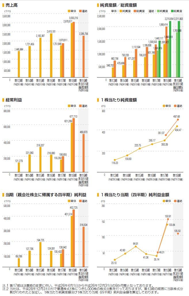 オロの経営指標グラフ